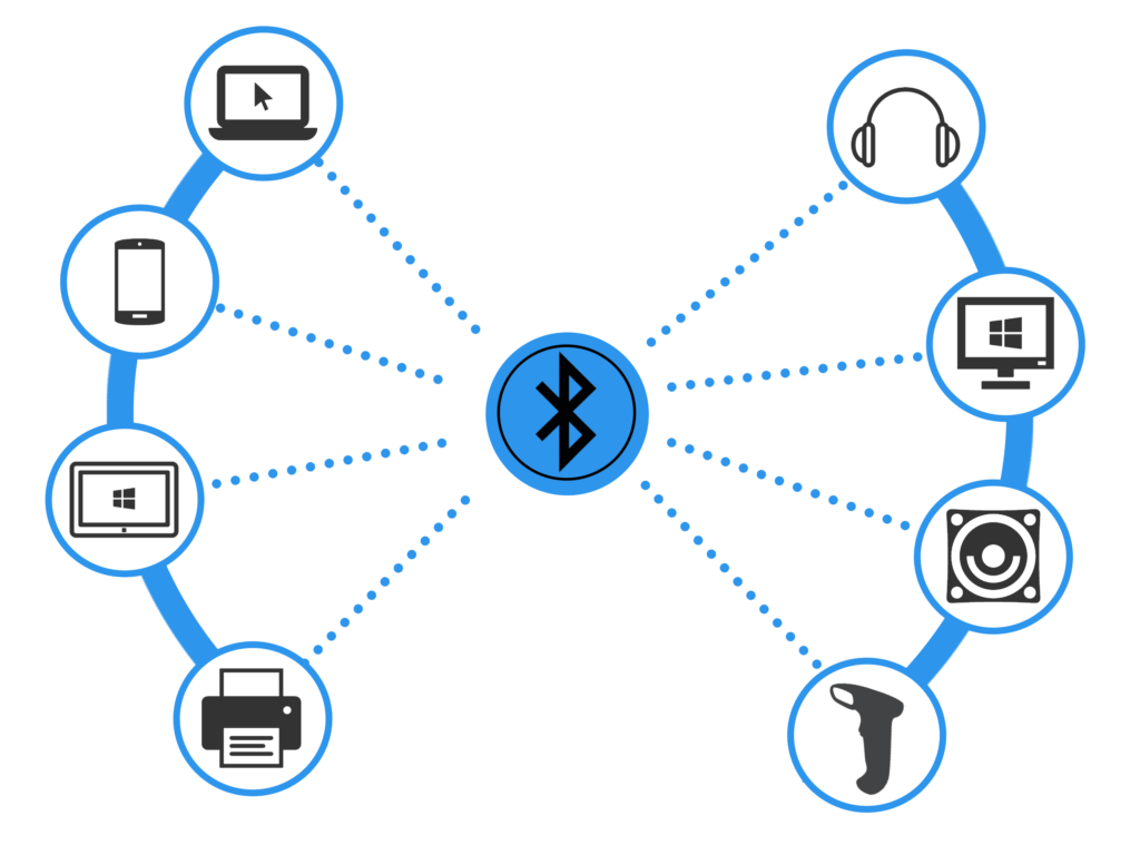 Bluetooth work network